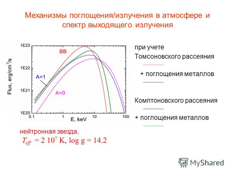 Механизмы поглощения/излучения в атмосфере и спектр выходящего излучения при учете Томсоновского рассеяния + поглощения металлов Комптоновского рассеяния + поглощения металлов нейтронная звезда, T eff = 2 10 7 K, log g = 14.2