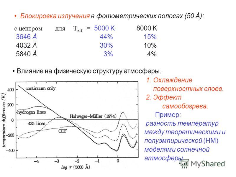 Блокировка излучения в фотометрических полосах (50 Å): с центром для T eff = 5000 K 8000 K 3646 Å 44% 15% 4032 Å 30% 10% 5840 Å 3% 4% 1. Охлаждение поверхностных слоев. 2. Эффект самообогрева. Пример: разность температур между теоретическими и полуэм