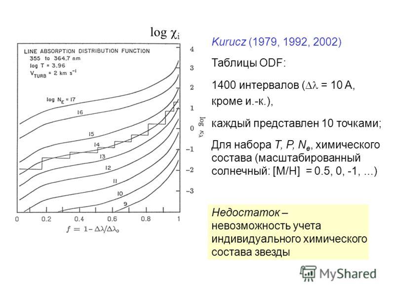 Kurucz (1979, 1992, 2002) Таблицы ODF: 1400 интервалов ( = 10 A, кроме и.-к.), каждый представлен 10 точками; Для набора T, P, N e, химического состава (масштабированный солнечный: [M/H] = 0.5, 0, -1,...) log i Недостаток – невозможность учета индиви