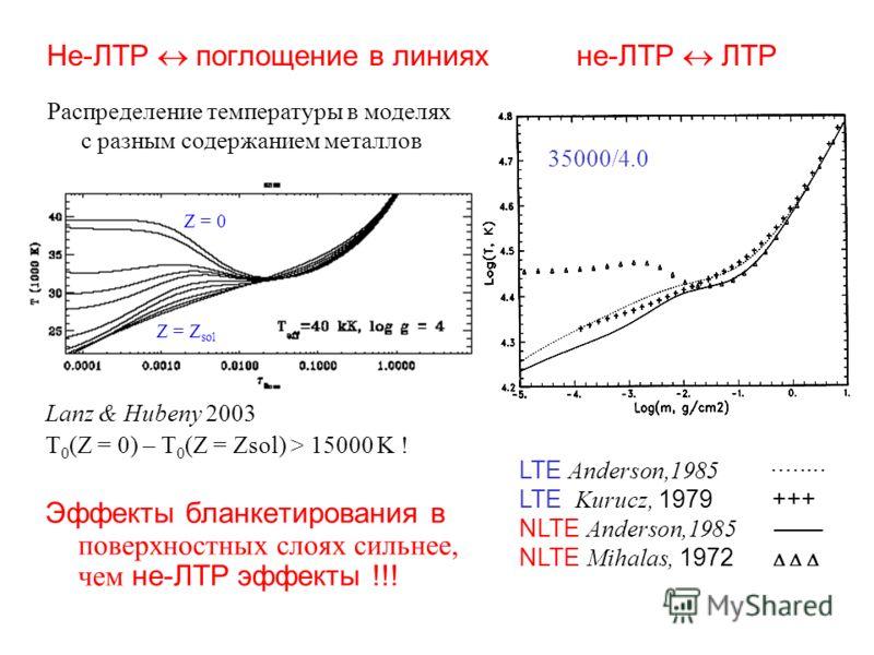 Не-ЛТР поглощение в линиях не-ЛТР ЛТР Lanz & Hubeny 2003 T 0 (Z = 0) – T 0 (Z = Zsol) > 15000 K ! Эффекты бланкетирования в поверхностных слоях сильнее, чем не-ЛТР эффекты !!! 35000/4.0 LTE Anderson,1985 ········ LTE Kurucz, 1979 +++ NLTE Anderson,19