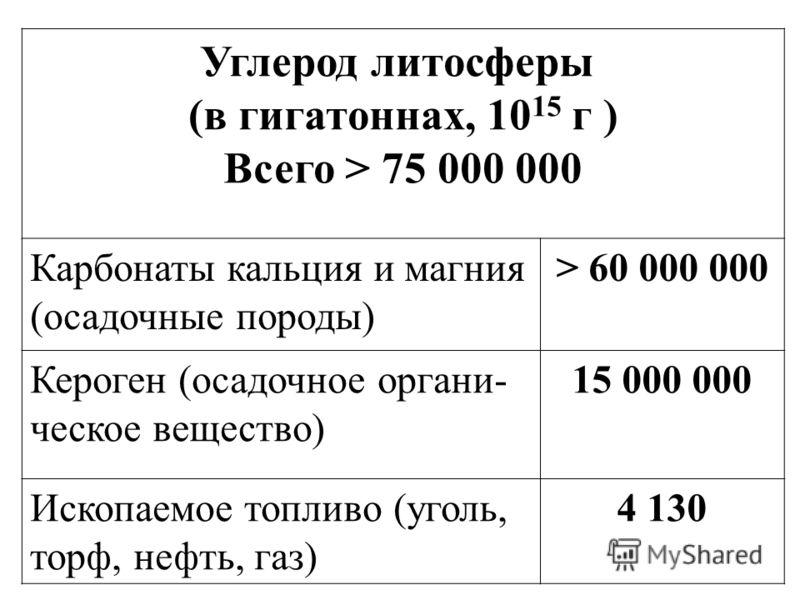 Углерод литосферы (в гигатоннах, 10 15 г ) Всего > 75 000 000 Карбонаты кальция и магния (осадочные породы) > 60 000 000 Кероген (осадочное органи- ческое вещество) 15 000 000 Ископаемое топливо (уголь, торф, нефть, газ) 4 130