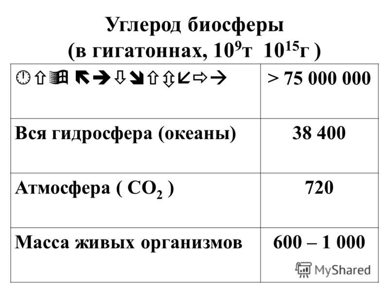 Углерод биосферы (в гигатоннах, 10 9 т 10 15 г ) В > 75 000 000 Вся гидросфера (океаны)38 400 Атмосфера ( СО 2 )720 Масса живых организмов600 – 1 000