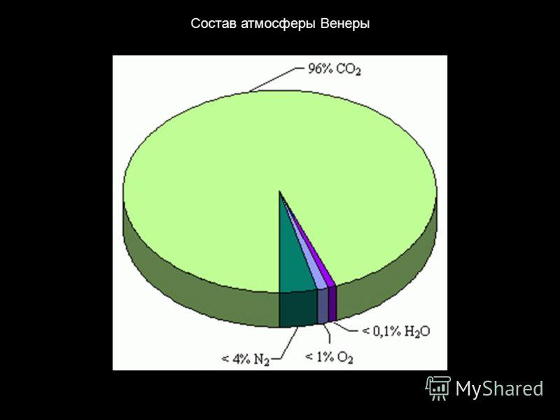 Состав атмосферы Венеры