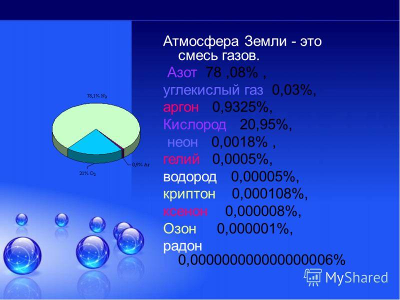 Атмосфера Земли - это смесь газов. Азот 78,08%, углекислый газ 0,03%, аргон 0,9325%, Кислород 20,95%, неон 0,0018%, гелий 0,0005%, водород 0,00005%, криптон 0,000108%, ксенон 0,000008%, Озон 0,000001%, радон 0,000000000000000006%