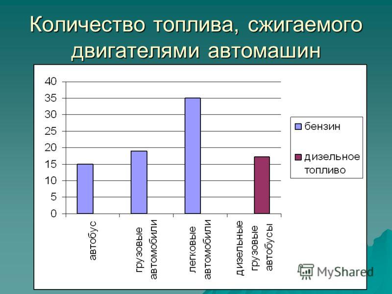 Количество топлива, сжигаемого двигателями автомашин