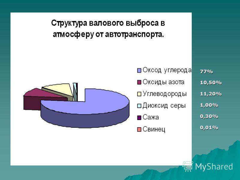 77% 10,50% 11,20% 1,00% 0,30% 0,01%
