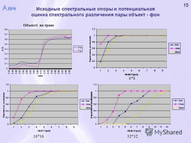 . Объект1 на траве 8*8 16*1632*32 Исходные спектральные опоры и потенциальная оценка спектрального различения пары объект - фон 15