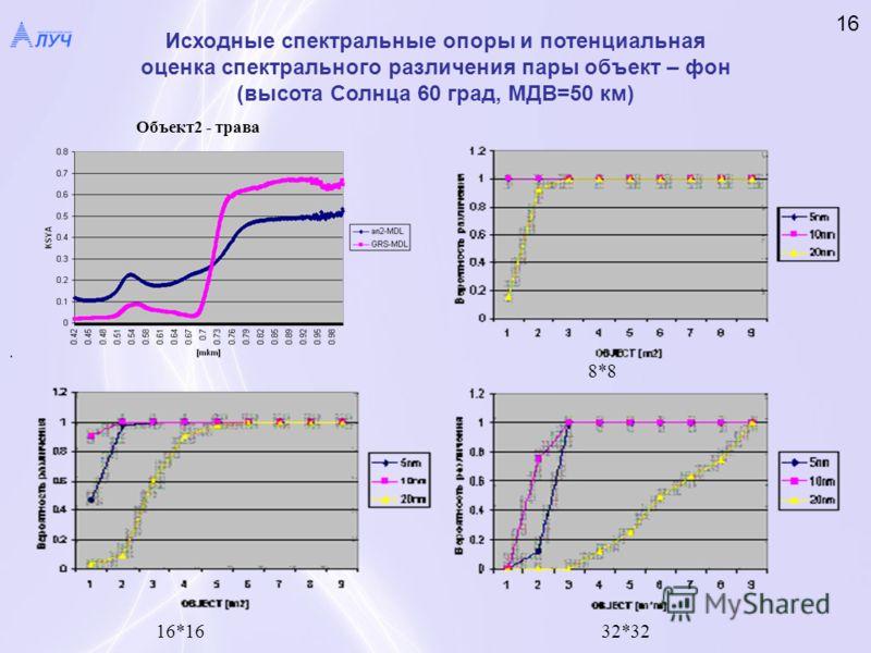 . Объект2 - трава 8*8 16*1632*32 Исходные спектральные опоры и потенциальная оценка спектрального различения пары объект – фон (высота Солнца 60 град, МДВ=50 км) 16