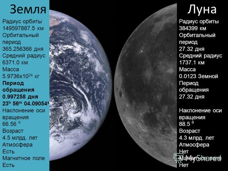 Земля Радиус орбиты 149597887.5 км Орбитальный период 365.256366 дня Средний радиус 6371.0 км Масса 5.9736х10 24 кг Период обращения 0.997258 дня 23 h 56 m 04.09054 s Наклонение оси вращения 66.56 Возраст 4.5 млрд. лет Атмосфера Есть Магнитное поле Е