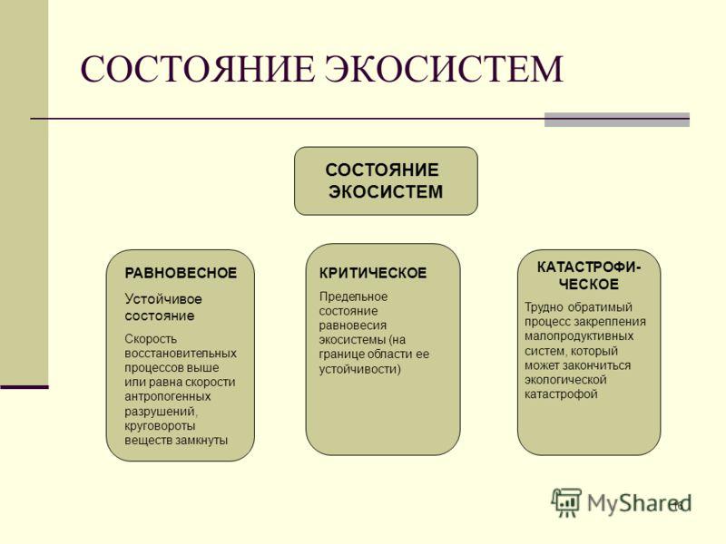 16 СОСТОЯНИЕ ЭКОСИСТЕМ СОСТОЯНИЕ ЭКОСИСТЕМ РАВНОВЕСНОЕ Устойчивое состояние Скорость восстановительных процессов выше или равна скорости антропогенных разрушений, круговороты веществ замкнуты КРИТИЧЕСКОЕ Предельное состояние равновесия экосистемы (на