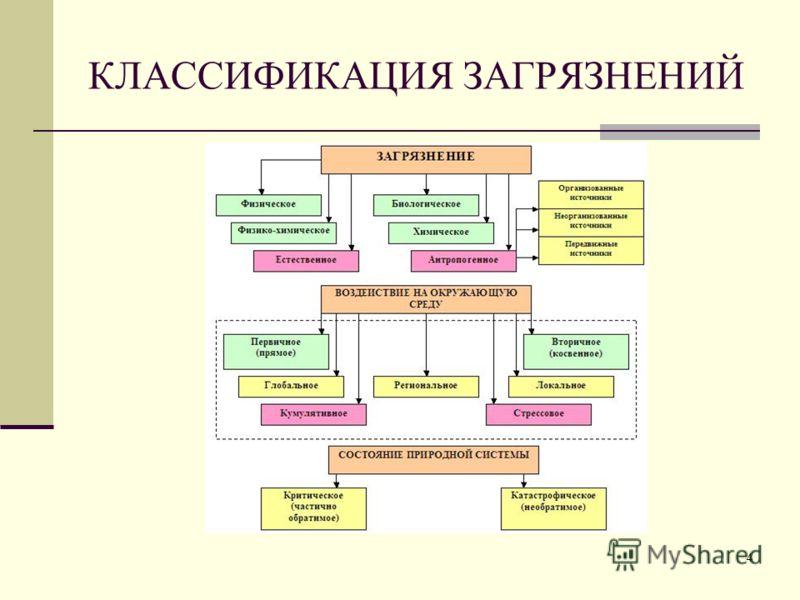 КЛАССИФИКАЦИЯ ЗАГРЯЗНЕНИЙ 4
