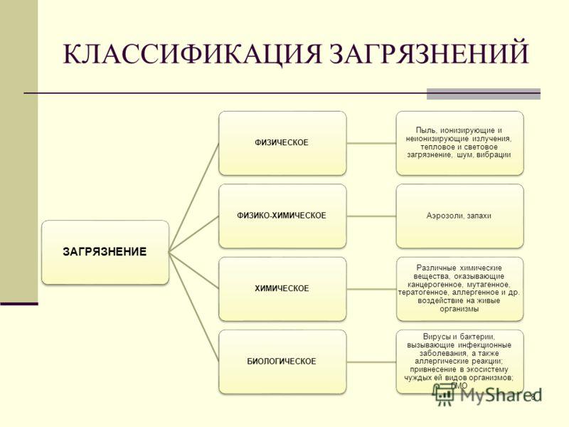 КЛАССИФИКАЦИЯ ЗАГРЯЗНЕНИЙ