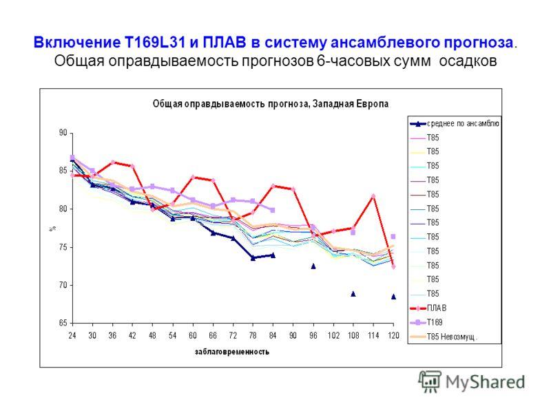 Включение T169L31 и ПЛАВ в систему ансамблевого прогноза. Общая оправдываемость прогнозов 6-часовых сумм осадков