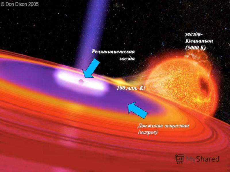Движение вещества (нагрев) Релятивистскаязвезда звезда- Компаньон (5000 K) 100 млн. K!