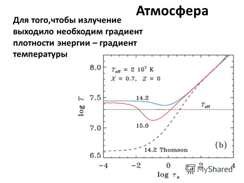 Атмосфера Для того,чтобы излучение выходило необходим градиент плотности энергии – градиент температуры