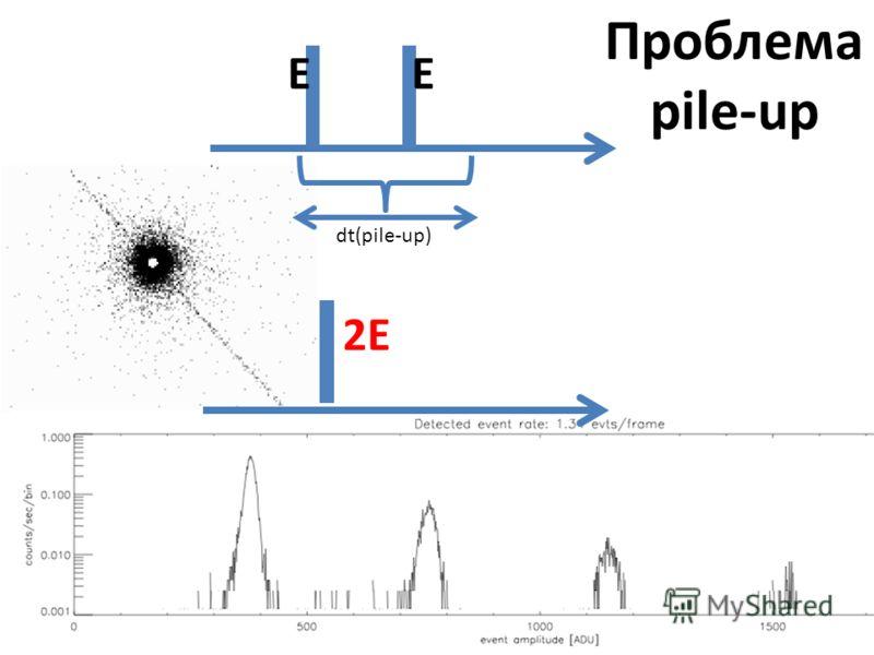 Проблема pile-up 2 фотона с меньшей энергией могут выглядеть как один фотон с большей EE dt(pile-up) 2E