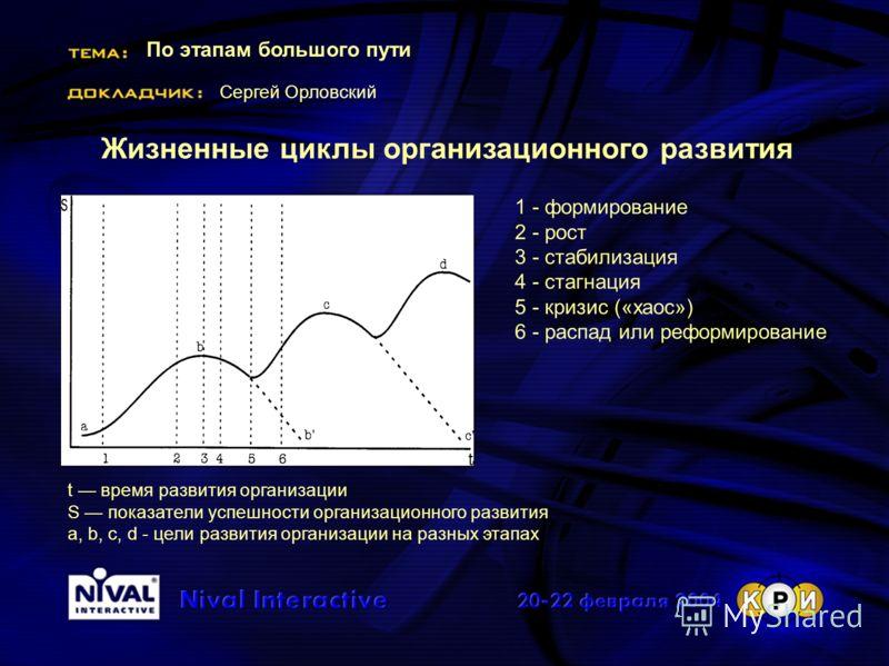 По этапам большого пути Сергей Орловский Жизненные циклы организационного развития 1 - формирование 2 - рост 3 - стабилизация 4 - стагнация 5 - кризис («хаос») 6 - распад или реформирование t время развития организации S показатели успешности организ
