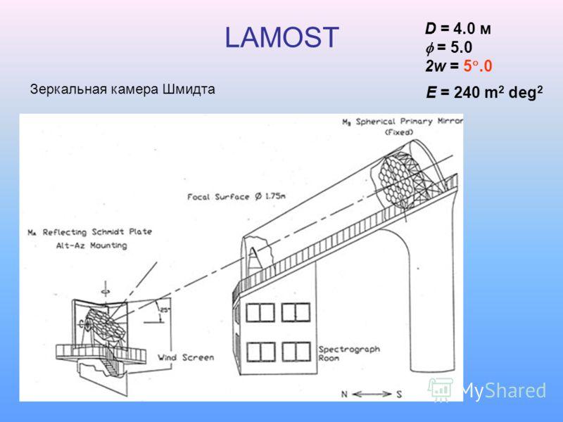 LAMOST D = 4.0 м = 5.0 2w = 5.0 E = 240 m 2 deg 2 Зеркальная камера Шмидта