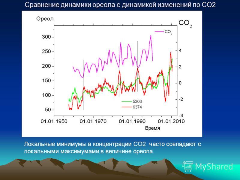 Сравнение динамики ореола с динамикой изменений по СО2 Локальные минимумы в концентрации CO2 часто совпадают с локальными максимумами в величине ореола