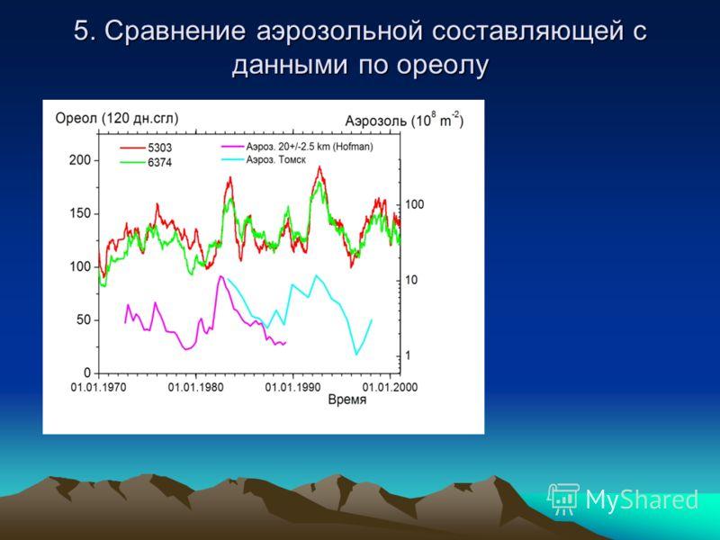 5. Сравнение аэрозольной составляющей с данными по ореолу