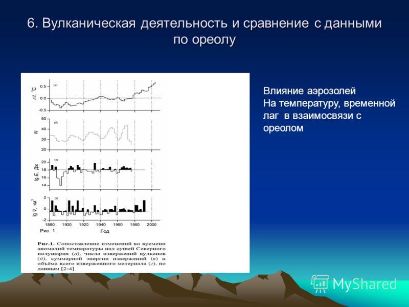 6. Вулканическая деятельность и сравнение с данными по ореолу Влияние аэрозолей На температуру, временной лаг в взаимосвязи с ореолом