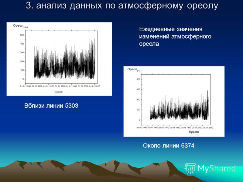 3. анализ данных по атмосферному ореолу Ежедневные значения изменений атмосферного ореола Вблизи линии 5303 Около линии 6374