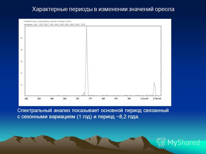 Спектральный анализ показывает основной период связанный с сезонными вариациям (1 год) и период ~8,2 года. Характерные периоды в изменении значений ореола