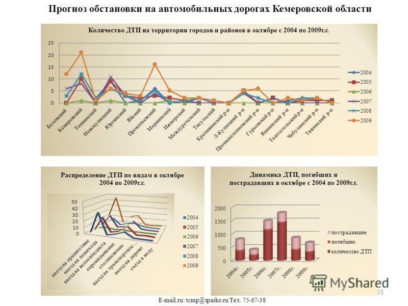 Прогноз обстановки на автомобильных дорогах Кемеровской области E-mail.ru: tcmp@spasko.ru Тел. 75-67-38 15