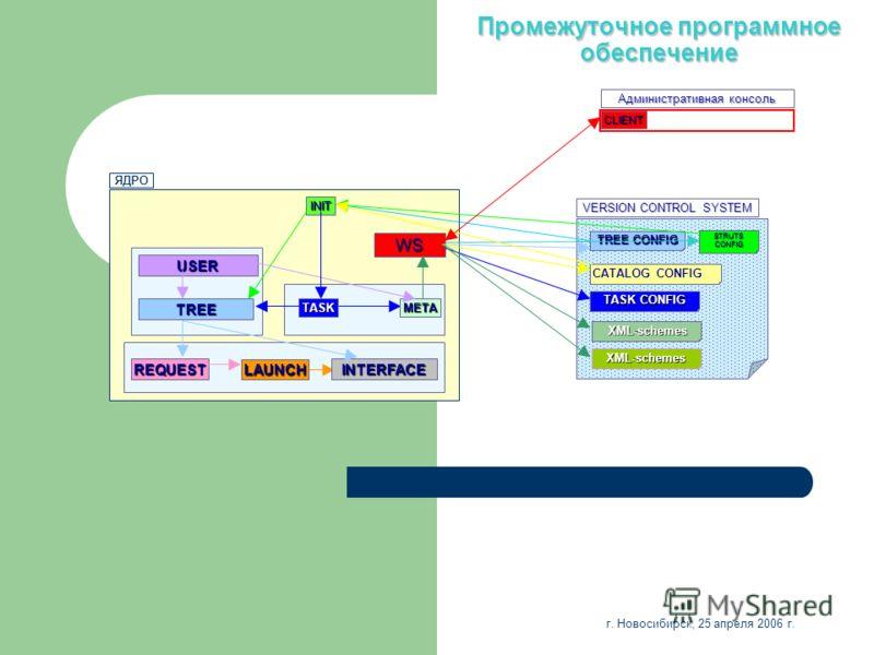 Промежуточное программное обеспечение VERSION CONTROL SYSTEM STRUTS CONFIG XML-schemes XML-schemes TASK CONFIG CATALOG CONFIG XML-schemes TREE CONFIG REQUESTINTERFACE LAUNCH USER TREEMETATASK WS INIT ЯДРО Административная консоль CLIENT г. Новосибирс