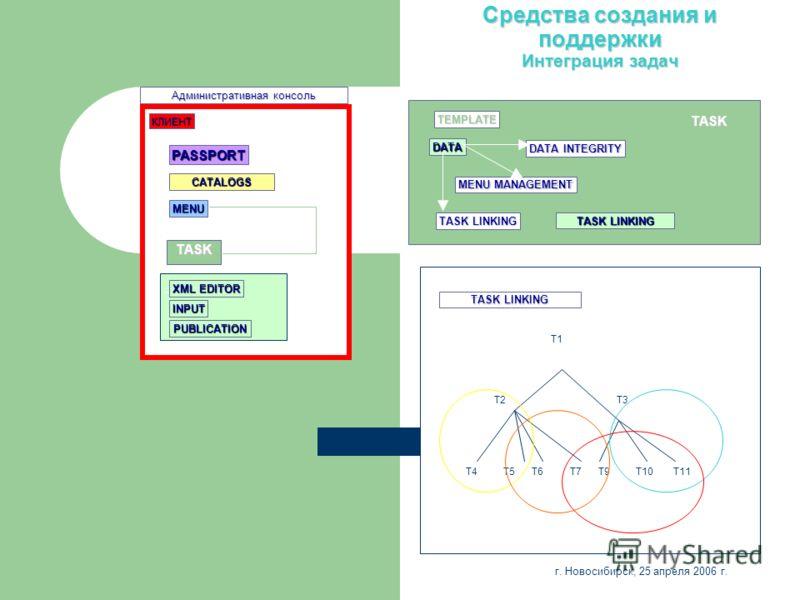 Средства создания и поддержки Интеграция задач CATALOGS Административная консоль PASSPORT XML EDITOR INPUT TASK MENU PUBLICATION КЛИЕНТ TEMPLATE TASK LINKING DATA INTEGRITY MENU MANAGEMENT DATA TASK TASK LINKING T1 T4 T3 T5T6T7 T2 T11T10T9 г. Новосиб