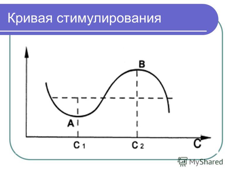 Кривая стимулирования