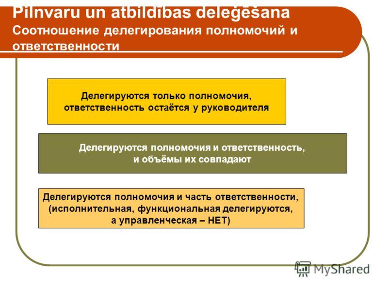 Pilnvaru un atbildības deleģēšana Соотношение делегирования полномочий и ответственности Делегируются только полномочия, ответственность остаётся у руководителя Делегируются полномочия и ответственность, и объёмы их совпадают Делегируются полномочия