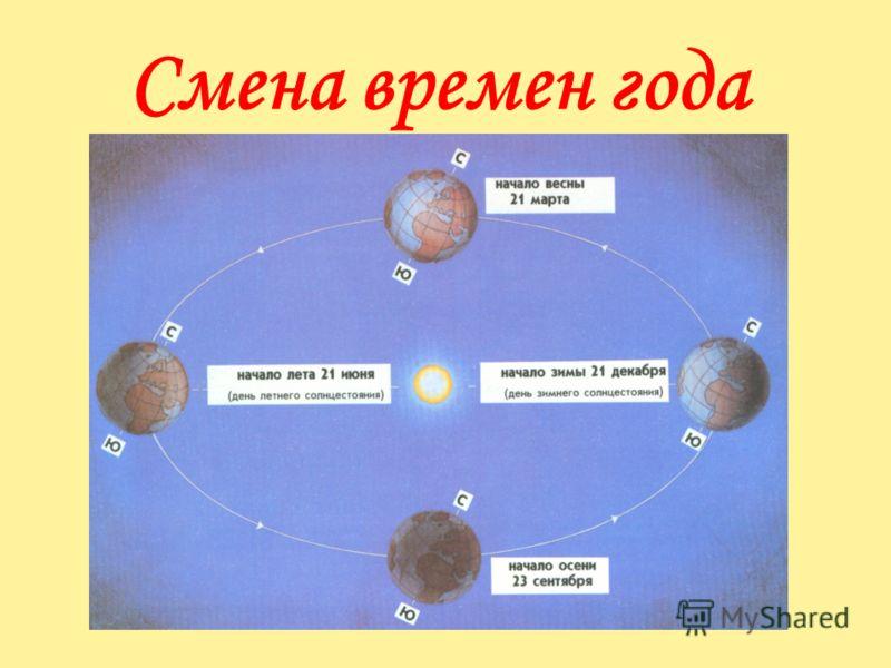 УЛЬТРАФИОЛЕТОВОЕ ИЗЛУЧЕНИЕ СОЛНЦА В излучении Солнца должно быть довольно много ультрафиолетовых лучей, значительно больше, чем это наблюдается с Земли, поскольку их поглощает земная атмосфера. Запуски беспилотных шаров-зондов, поднимавших на высоту