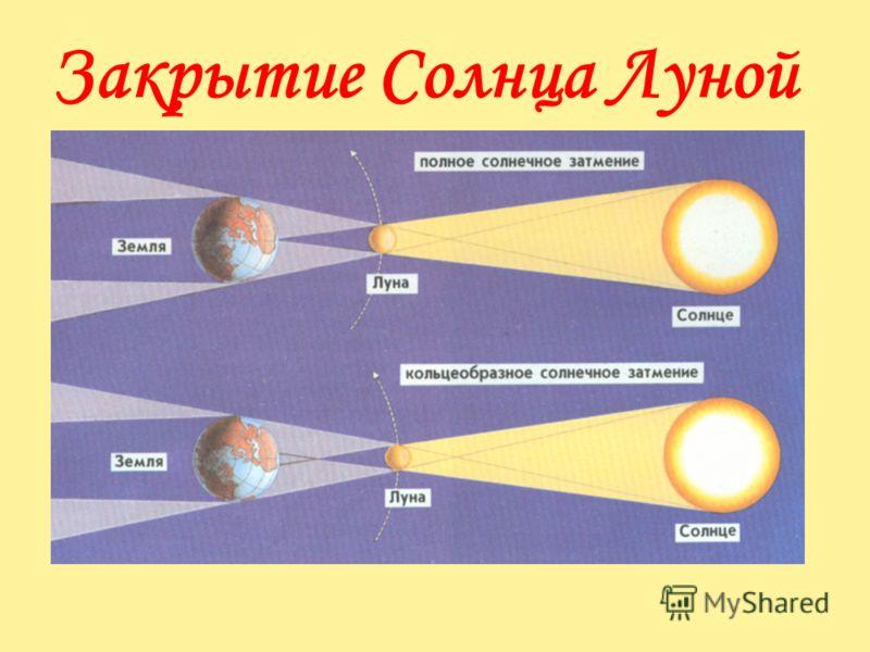 Начало зимы в северном полушарии. Наблюдатель, находящийся в полярной области (1), никогда не оказывается на дневной стороне Земли (полярная ночь). Северная Европа (2) дольше находится на ночной стороны, чем на дневной.