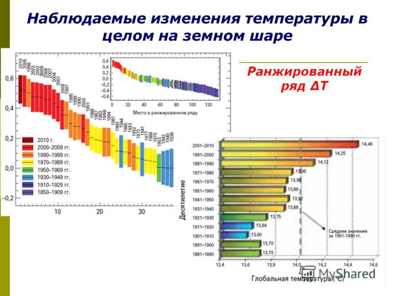 Наблюдаемые изменения температуры в целом на земном шаре Ранжированный ряд Т