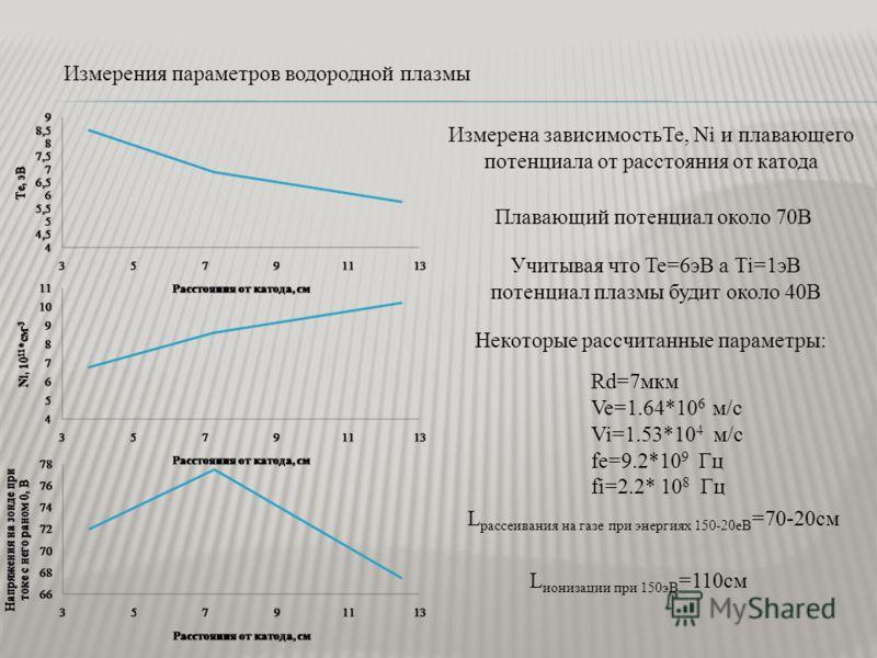 Измерения параметров водородной плазмы Измерена зависимостьTe, Ni и плавающего потенциала от расстояния от катода Учитывая что Te=6эВ а Ti=1эВ потенциал плазмы будит около 40В Плавающий потенциал около 70В Rd=7мкм Ve=1.64*10 6 м/с Vi=1.53*10 4 м/с fe