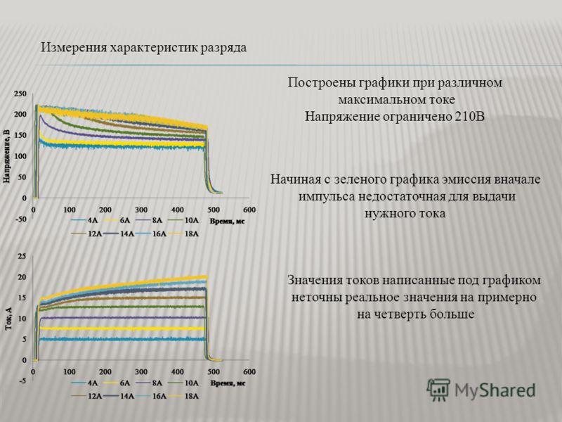 Измерения характеристик разряда Построены графики при различном максимальном токе Напряжение ограничено 210В Начиная с зеленого графика эмиссия вначале импульса недостаточная для выдачи нужного тока Значения токов написанные под графиком неточны реал