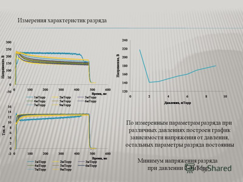 Измерения характеристик разряда По измеренным параметрам разряда при различных давлениях построен график зависимости напряжения от давления, остальных параметры разряда постоянны Минимум напряжения разряда при давлении 2-3мТорр