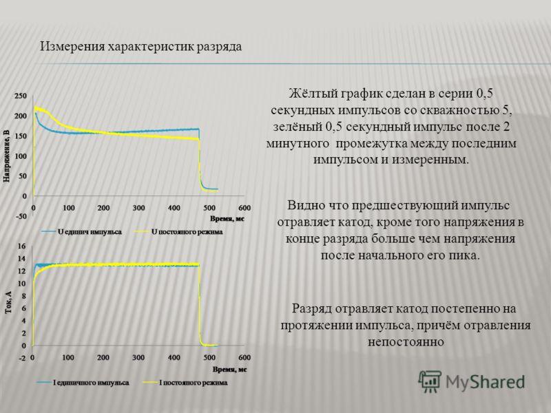 Измерения характеристик разряда Жёлтый график сделан в серии 0,5 секундных импульсов со скважностью 5, зелёный 0,5 секундный импульс после 2 минутного промежутка между последним импульсом и измеренным. Видно что предшествующий импульс отравляет катод