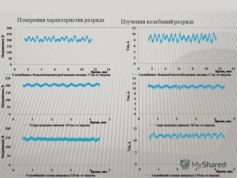 Измерения характеристик разряда Изучения колебаний разряда