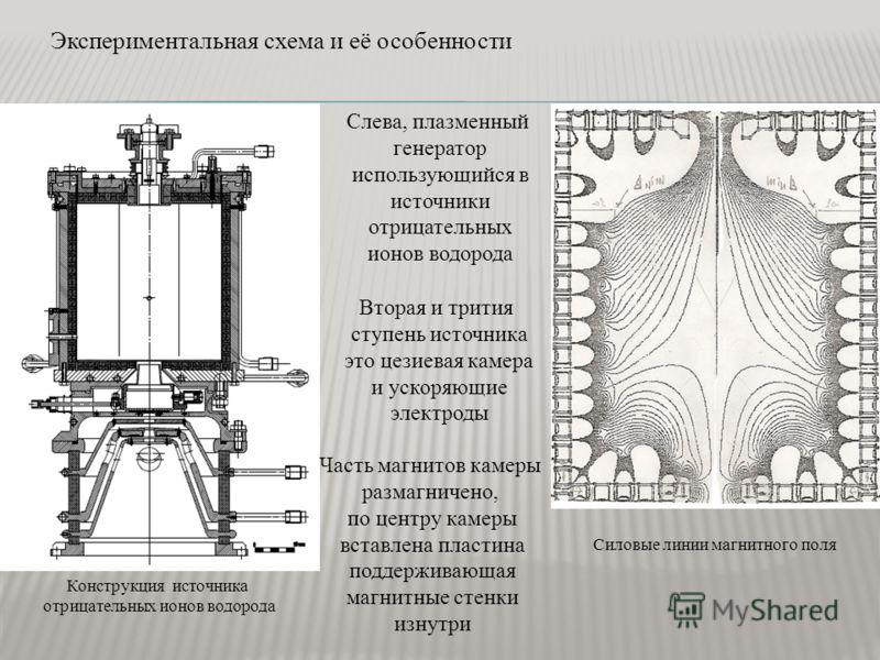 Силовые линии магнитного поля Конструкция источника отрицательных ионов водорода Экспериментальная схема и её особенности Слева, плазменный генератор использующийся в источники отрицательных ионов водорода Вторая и трития ступень источника это цезиев