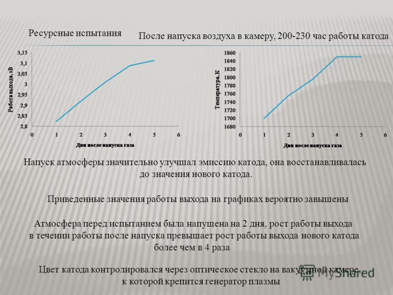Ресурсные испытания После напуска воздуха в камеру, 200-230 час работы катода Напуск атмосферы значительно улучшал эмиссию катода, она восстанавливалась до значения нового катода. Приведенные значения работы выхода на графиках вероятно завышены Атмос