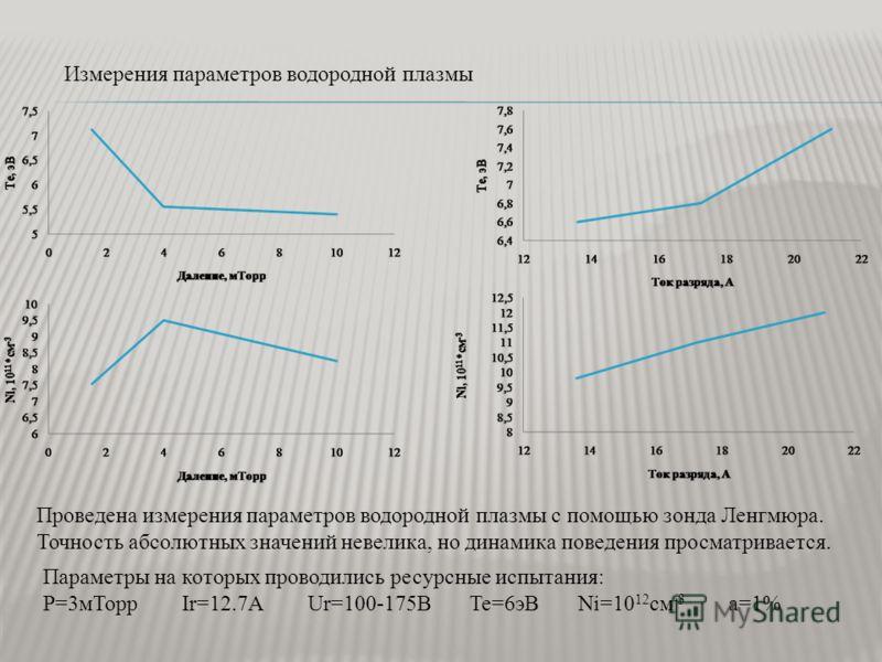 Измерения параметров водородной плазмы Проведена измерения параметров водородной плазмы с помощью зонда Ленгмюра. Точность абсолютных значений невелика, но динамика поведения просматривается. Параметры на которых проводились ресурсные испытания: P=3м