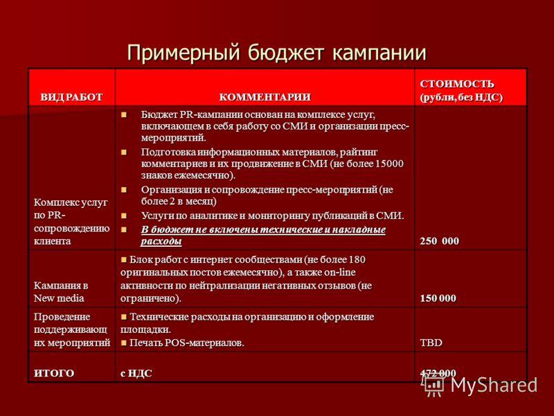 Примерный бюджет кампании ВИД РАБОТ КОММЕНТАРИИ СТОИМОСТЬ (рубли, без НДС) Комплекс услуг по PR- сопровождению клиента Бюджет PR-кампании основан на комплексе услуг, включающем в себя работу со СМИ и организации пресс- мероприятий. Бюджет PR-кампании