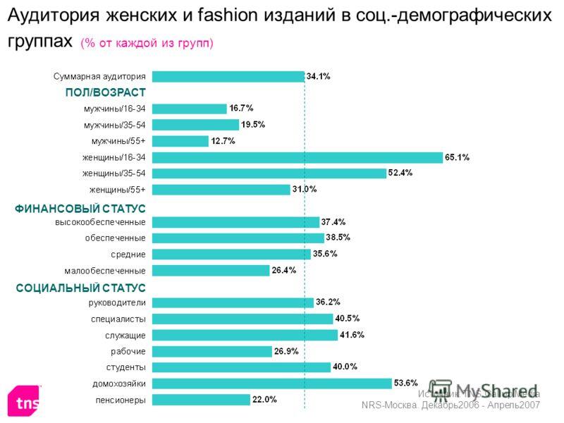 Аудитория женских и fashion изданий в соц.-демографических группах (% от каждой из групп) ПОЛ/ВОЗРАСТ СОЦИАЛЬНЫЙ СТАТУС ФИНАНСОВЫЙ СТАТУС Источник: TNS Gallup Media NRS-Москва. Декабрь2006 - Апрель2007