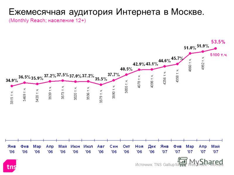 Ежемесячная аудитория Интернета в Москве. (Monthly Reach; население 12+) Источник: TNS Gallup Media, Web Index - Москва