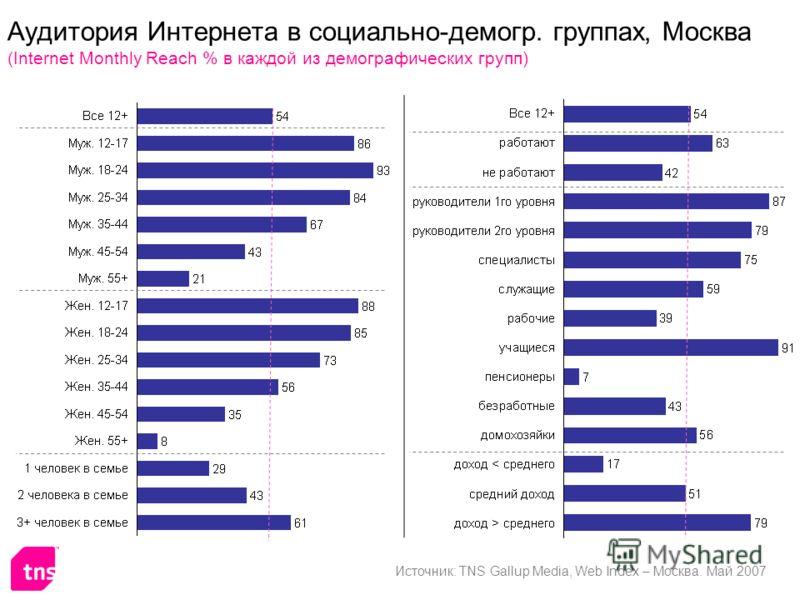 Аудитория Интернета в социально-демогр. группах, Москва (Internet Monthly Reach % в каждой из демографических групп) Источник: TNS Gallup Media, Web Index – Москва. Май 2007