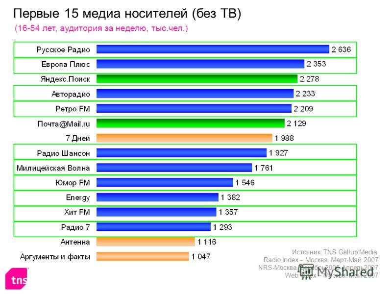 Первые 15 медиа носителей (без ТВ) (16-54 лет, аудитория за неделю, тыс.чел.) Источник: TNS Gallup Media Radio Index – Москва. Март-Май 2007 NRS-Москва. Декабрь2006-Апрель2007 Web Index – Москва. Май 2007