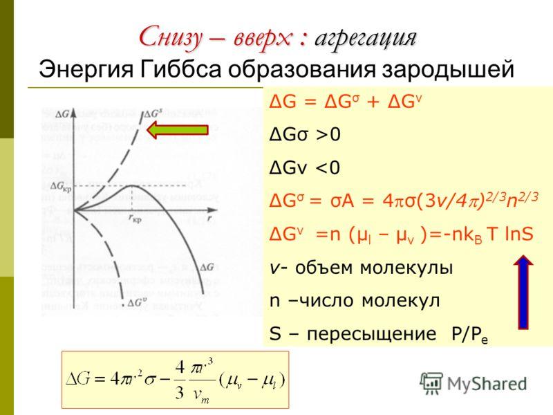 Снизу – вверх : агрегация Снизу – вверх : агрегация Энергия Гиббса образования зародышей ΔG = ΔG σ + ΔG v ΔGσ >0 ΔGv