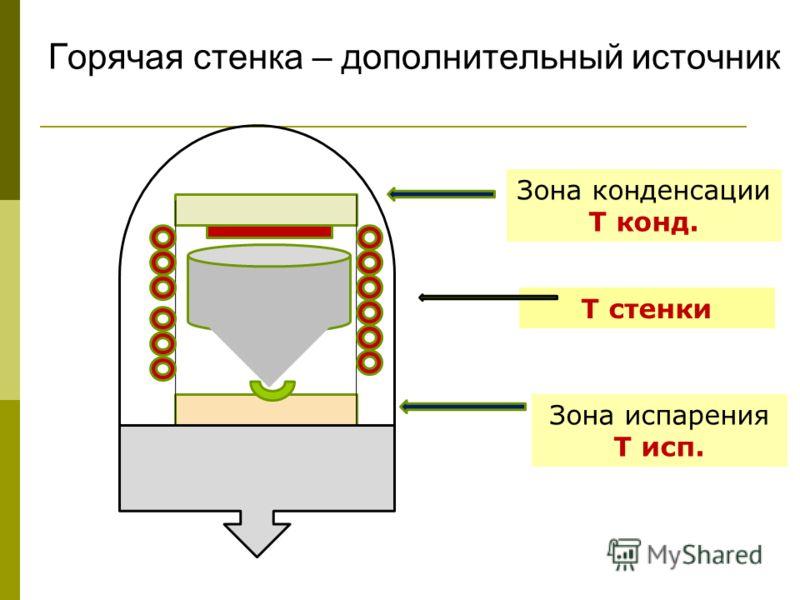 Горячая стенка – дополнительный источник Зона конденсации Т конд. Зона испарения Т исп. Т стенки
